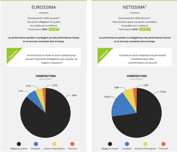6f6da85bbeea6 Analyse des assurances vie Eurossima et Nettisima distribués par Binck.fr