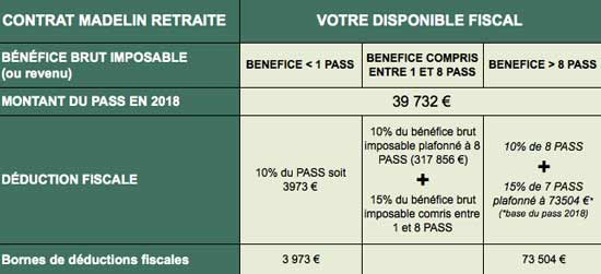 avantage fiscal contrat madelin 2018