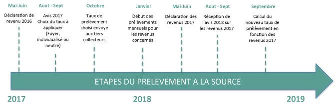 Calendrier Previsionnel Du Prelevement A La Source Mars 2017
